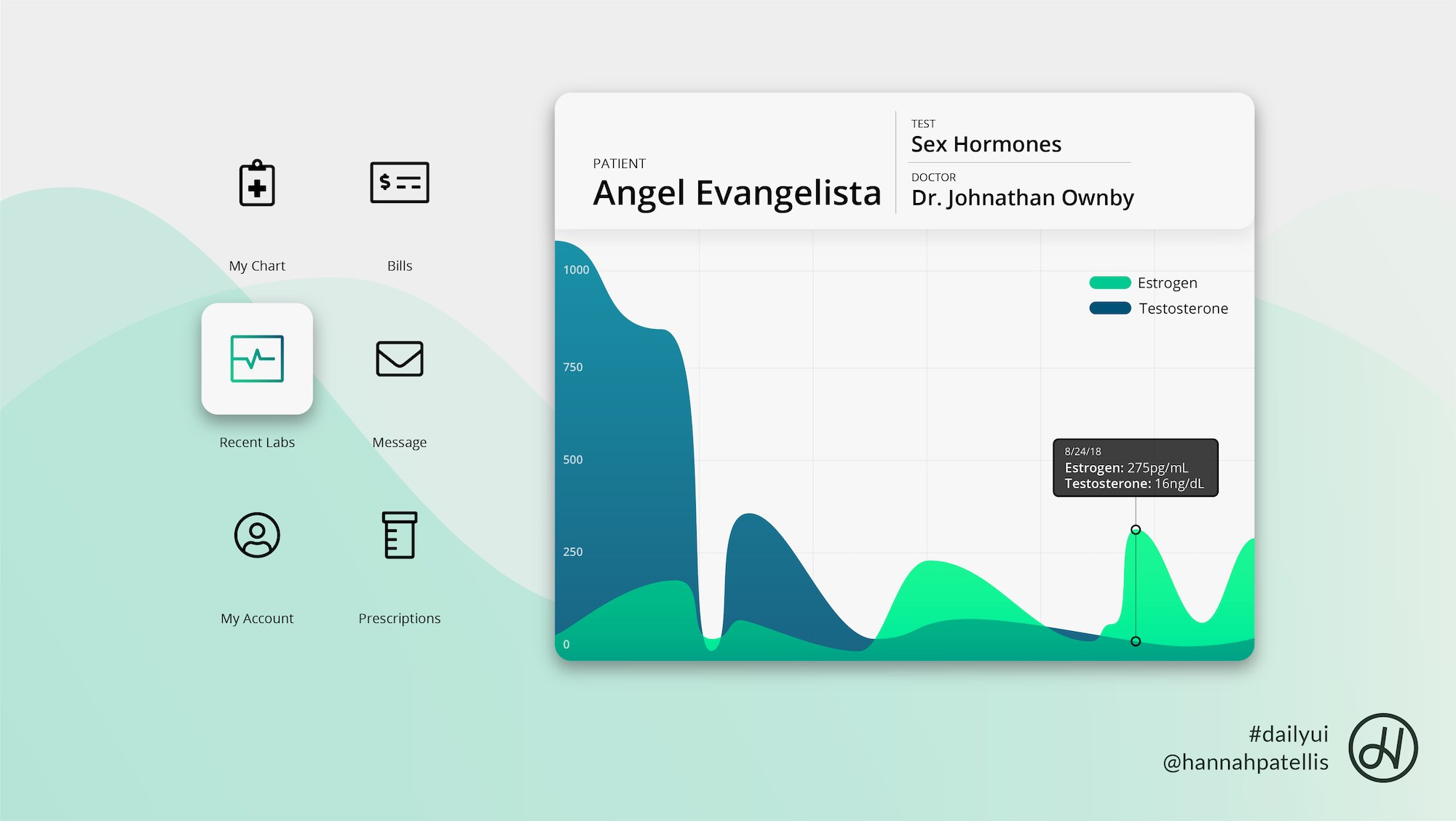 Analytics user interface design for a medical dashboard